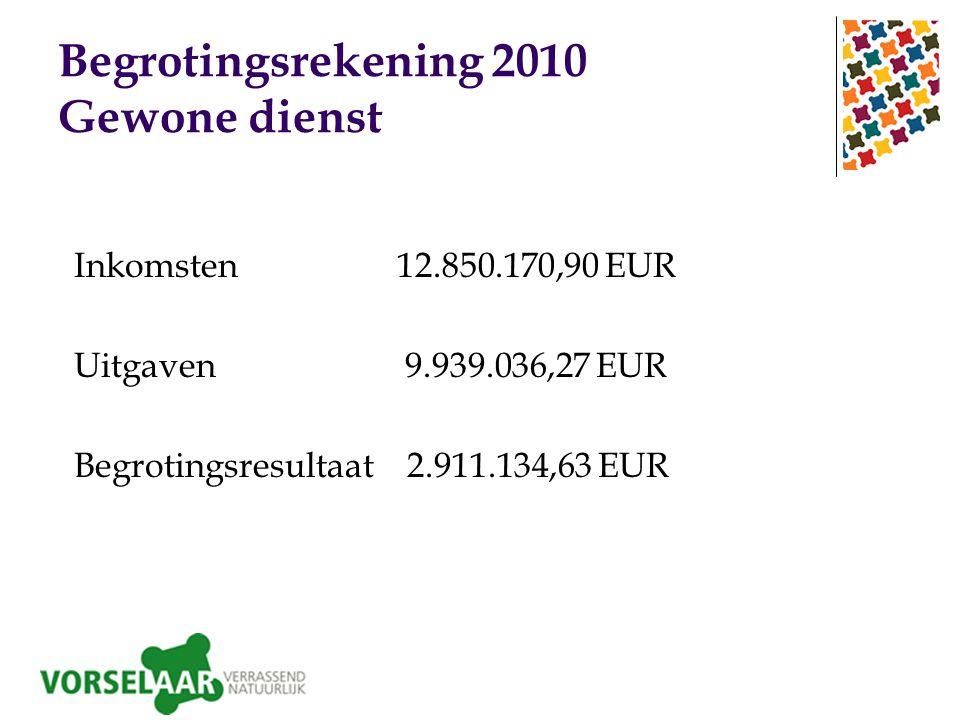 Begrotingsrekening 2010 Gewone dienst Inkomsten 12.850.170,90 EUR Uitgaven 9.939.036,27 EUR Begrotingsresultaat 2.911.134,63 EUR