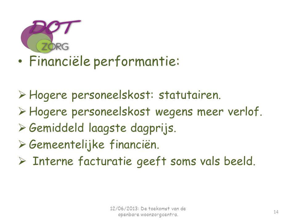 Financiële performantie:  Hogere personeelskost: statutairen.  Hogere personeelskost wegens meer verlof.  Gemiddeld laagste dagprijs.  Gemeentelij