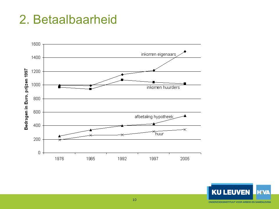 2. Betaalbaarheid 11 Evolutie woonuitgaven 2004-2008 Bron: EU-SILC, Eurostat en ADSEI