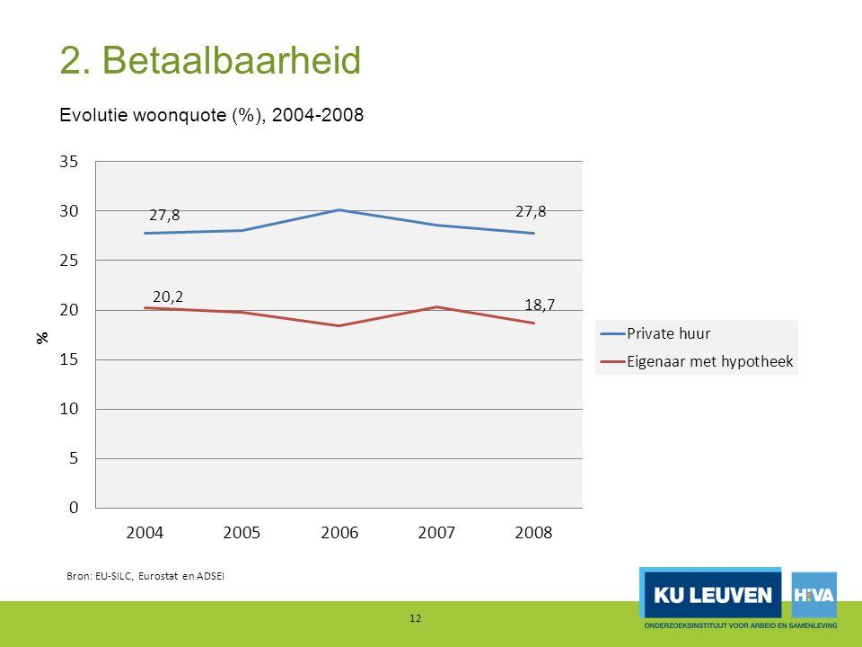 2. Betaalbaarheid 12 Evolutie woonquote (%), 2004-2008 Bron: EU-SILC, Eurostat en ADSEI