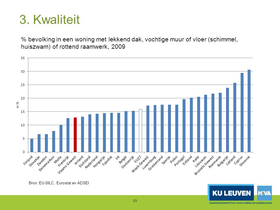 3. Kwaliteit 15 % bevolking in een woning met lekkend dak, vochtige muur of vloer (schimmel, huiszwam) of rottend raamwerk, 2009 Bron: EU-SILC, Eurost