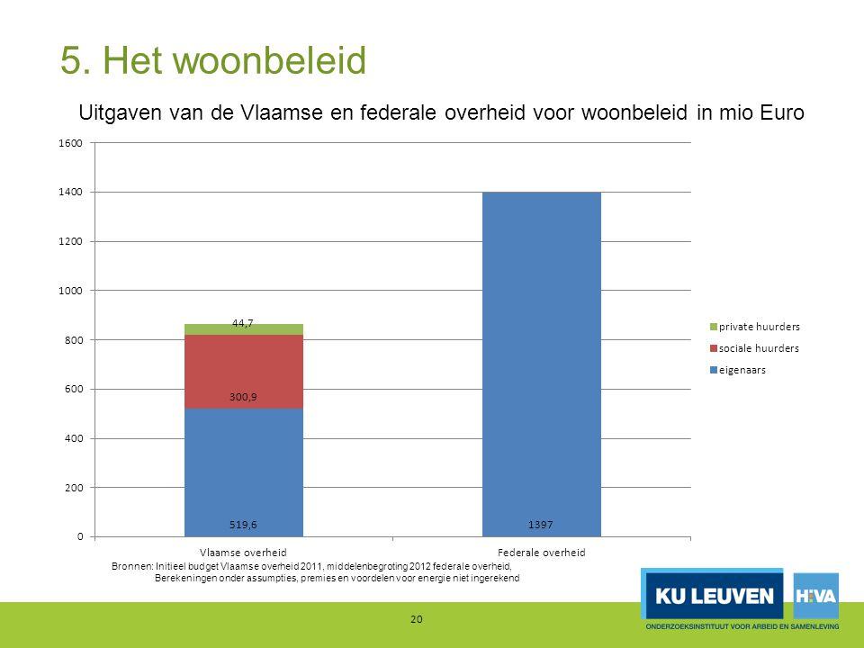 5. Het woonbeleid 20 Uitgaven van de Vlaamse en federale overheid voor woonbeleid in mio Euro Bronnen: Initieel budget Vlaamse overheid 2011, middelen