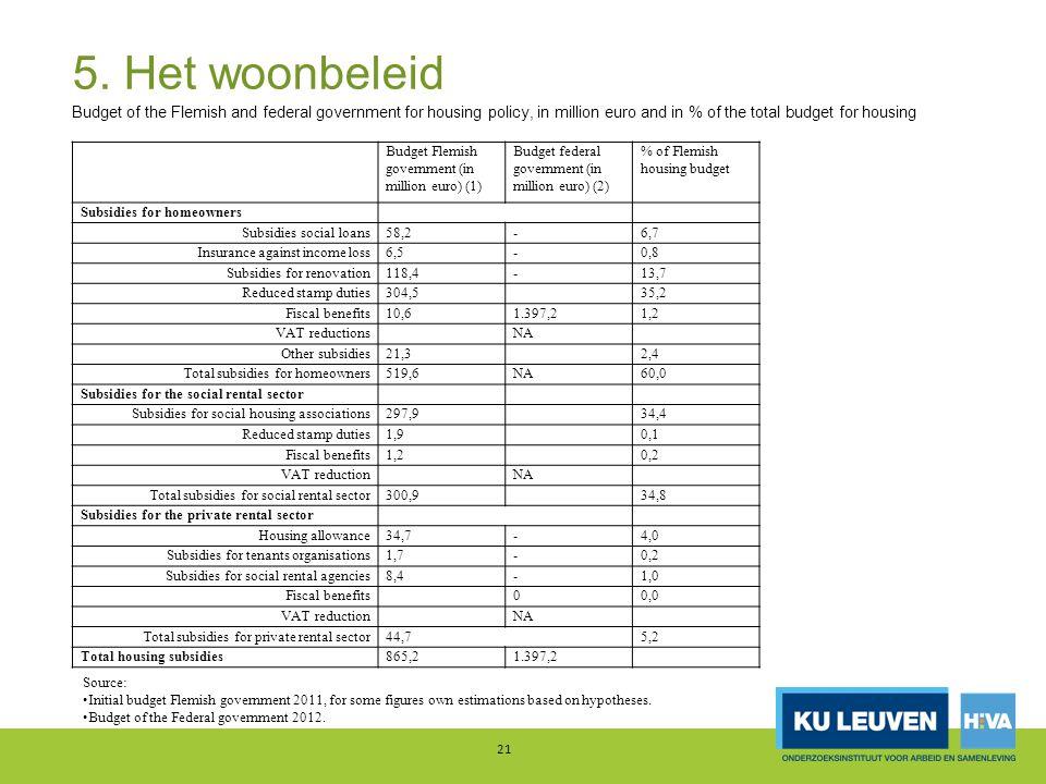 5. Het woonbeleid 21 Budget Flemish government (in million euro) (1) Budget federal government (in million euro) (2) % of Flemish housing budget Subsi