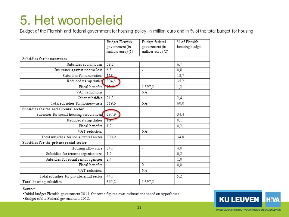 5. Het woonbeleid 22 Budget Flemish government (in million euro) (1) Budget federal government (in million euro) (2) % of Flemish housing budget Subsi