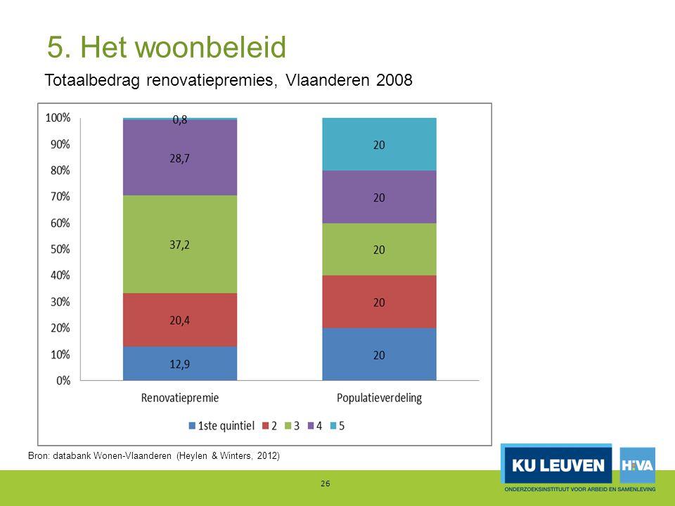 5. Het woonbeleid 26 Totaalbedrag renovatiepremies, Vlaanderen 2008 Bron: databank Wonen-Vlaanderen (Heylen & Winters, 2012)