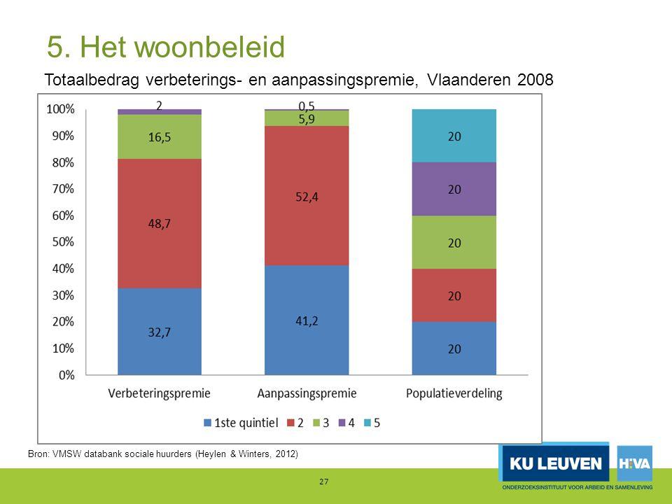 5. Het woonbeleid 27 Totaalbedrag verbeterings- en aanpassingspremie, Vlaanderen 2008 Bron: VMSW databank sociale huurders (Heylen & Winters, 2012)