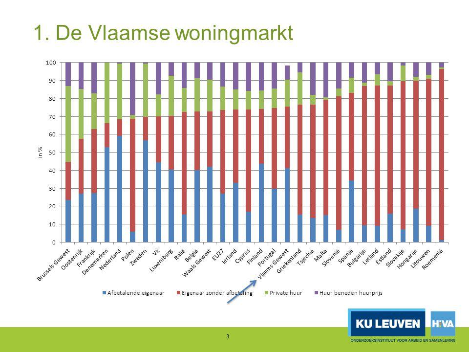 1. De Vlaamse woningmarkt 3