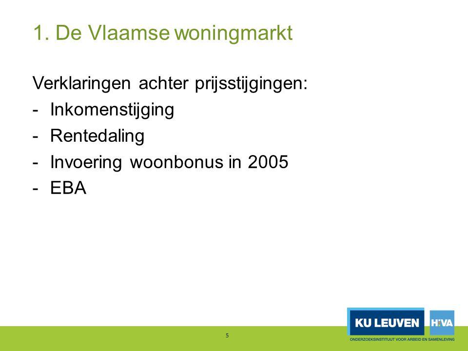 Verklaringen achter prijsstijgingen: -Inkomenstijging -Rentedaling -Invoering woonbonus in 2005 -EBA 5