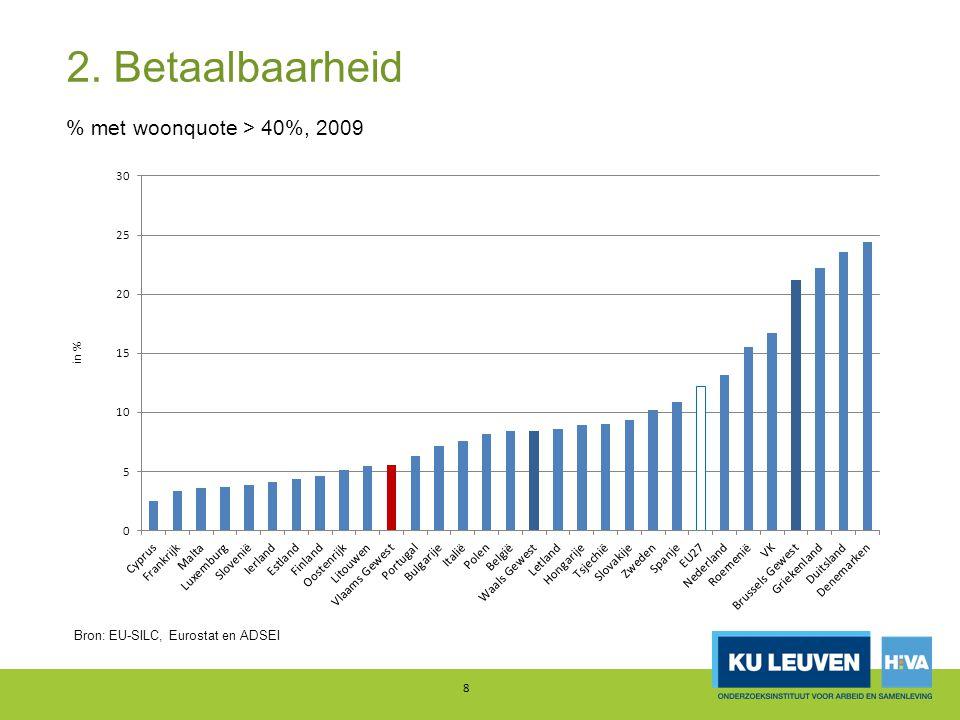 2. Betaalbaarheid 8 % met woonquote > 40%, 2009