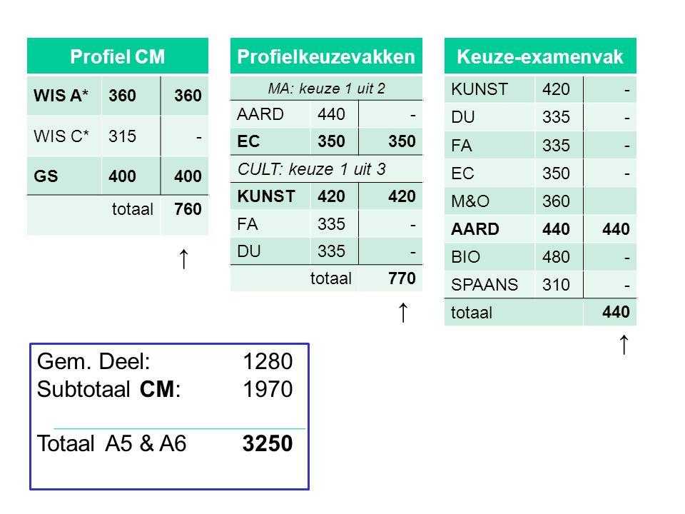 Profiel CM WIS A*360 WIS C*315- GS400 totaal760 Profielkeuzevakken MA: keuze 1 uit 2 AARD440- EC350 CULT: keuze 1 uit 3 KUNST420 FA335- DU335- totaal 770 ↑ ↑ Keuze-examenvak KUNST420 - DU335 - FA335 - EC350 - M&O360 AARD440 BIO480 - SPAANS310- totaal 440 ↑ Gem.