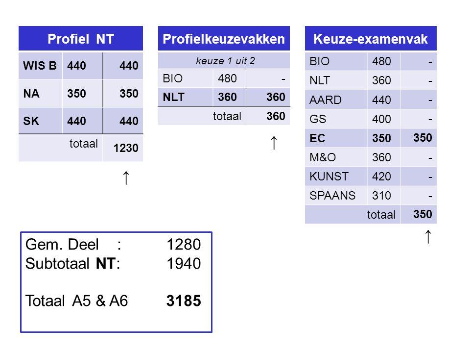 Profiel NT WIS B440 NA350 SK440 totaal 1230 Profielkeuzevakken keuze 1 uit 2 BIO480- NLT360 totaal 360 ↑ ↑ Keuze-examenvak BIO480 - NLT360 - AARD440 - GS400 - EC350 M&O360 - KUNST420 - SPAANS310- totaal 350 ↑ Gem.