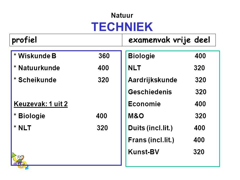 Natuur TECHNIEK profiel examenvak vrije deel * Wiskunde B 360 * Natuurkunde 400 * Scheikunde 320 Keuzevak: 1 uit 2 * Biologie 400 * NLT 320 Biologie 4