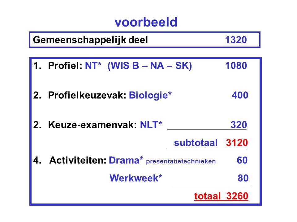 voorbeeld Gemeenschappelijk deel 1320 1.Profiel: NT* (WIS B – NA – SK) 1080 2.Profielkeuzevak: Biologie* 400 2.Keuze-examenvak: NLT* 320 subtotaal 3120 4.