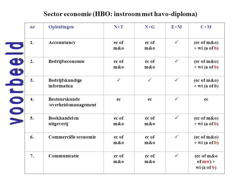 Sector economie (HBO: instroom met havo-diploma) nrOpleidingenN+TN+GE+MC+M 1.Accountancyec of m&o  (ec of m&o) + wi (a of b) 2.Bedrijfseconomieec of m&o  (ec of m&o) + wi (a of b) 3.Bedrijfskundige informatica  (ec of m&o) + wi (a of b) 4.Bestuurskunde /overheidsmanagement ec  5.Boekhandel en uitgeverij ec of m&o  (ec of m&o) + wi (a of b) 6.Commerciële economieec of m&o  (ec of m&o) + wi (a of b) 7.Communicatieec of m&o  (ec of m&o of mw) + wi (a of b)