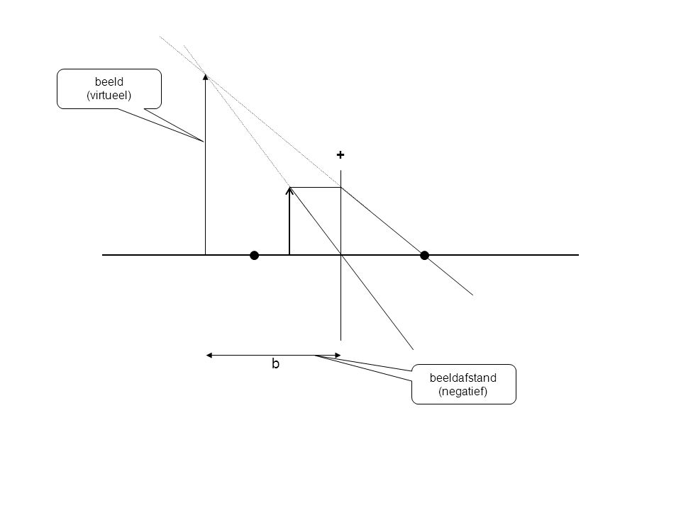 + beeld (virtueel) b beeldafstand (negatief)