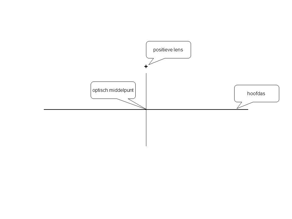 Brandpunt Constructie bij een positieve (bolle) lens Het construeren van de brandpunten van een lens aan de hand van een bekende willekeurige lichtstraal