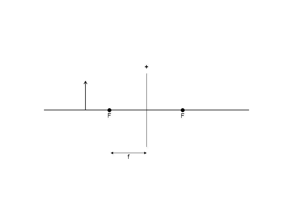 - b (virtueel) beeld beeldafstand (negatief)