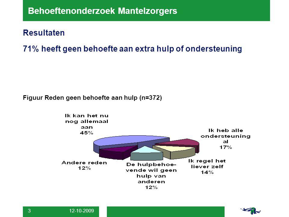 12-10-2009 3 Behoeftenonderzoek Mantelzorgers Resultaten 71% heeft geen behoefte aan extra hulp of ondersteuning Figuur Reden geen behoefte aan hulp (