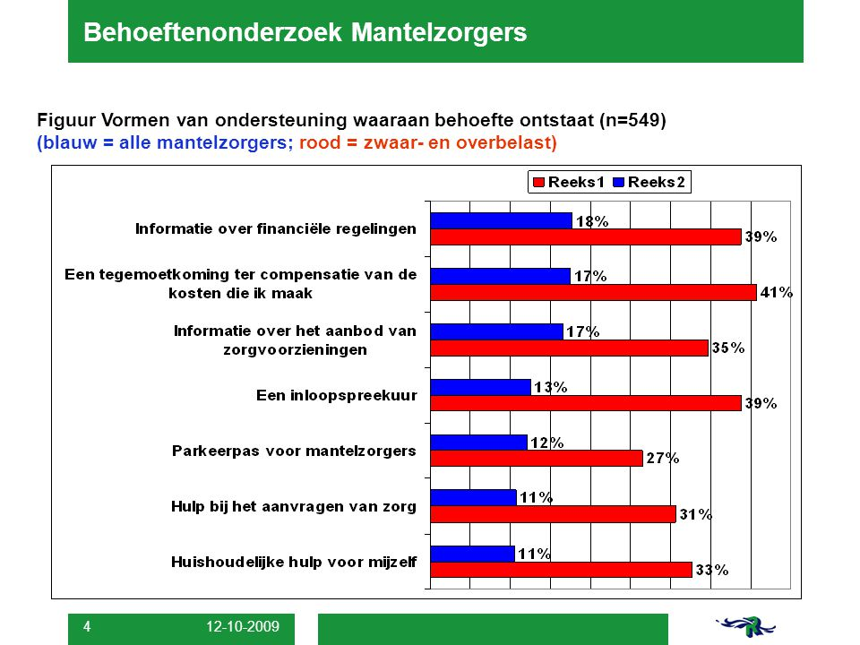 12-10-2009 4 Behoeftenonderzoek Mantelzorgers Figuur Vormen van ondersteuning waaraan behoefte ontstaat (n=549) (blauw = alle mantelzorgers; rood = zw
