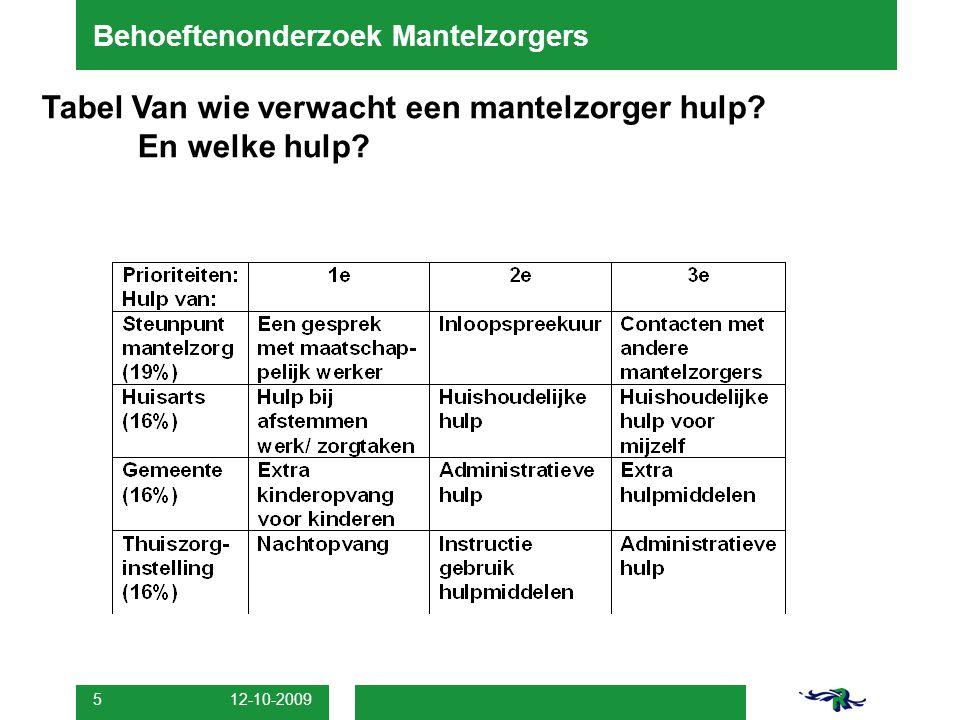12-10-2009 5 Behoeftenonderzoek Mantelzorgers Tabel Van wie verwacht een mantelzorger hulp? En welke hulp?