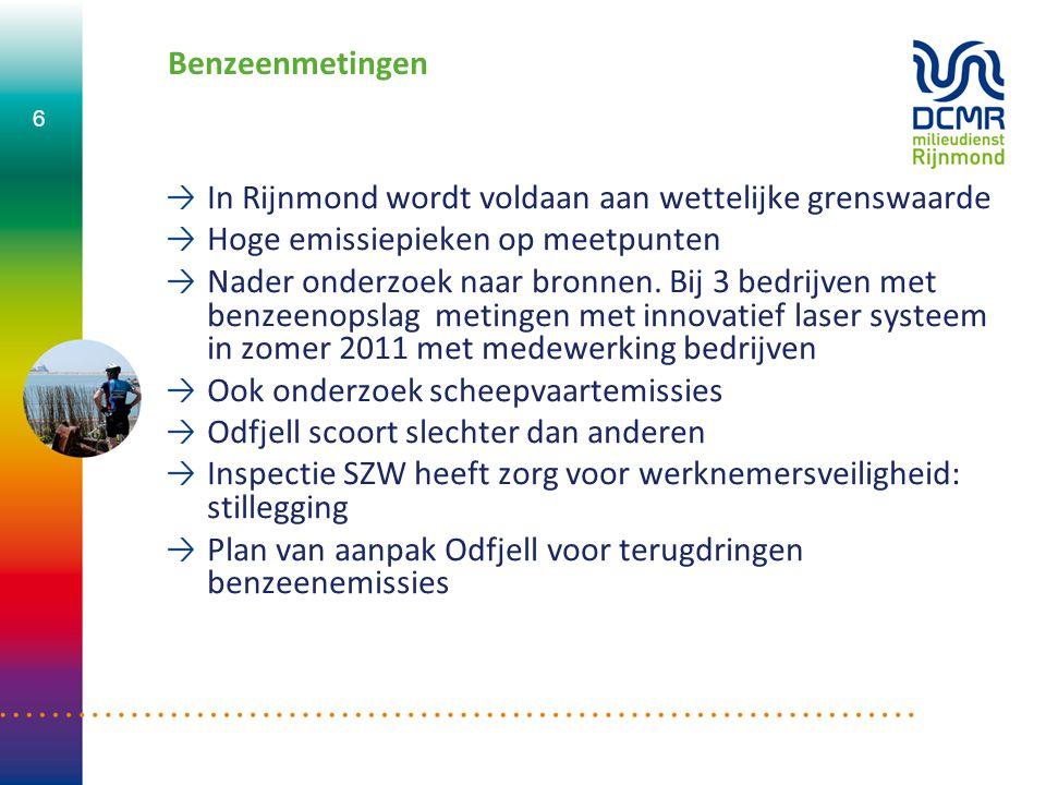 Benzeenmetingen In Rijnmond wordt voldaan aan wettelijke grenswaarde Hoge emissiepieken op meetpunten Nader onderzoek naar bronnen. Bij 3 bedrijven me