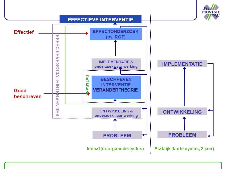 PROBLEEM ONTWIKKELING & onderzoek naar werking IMPLEMENTATIE & onderzoek naar werking BESCHREVEN INTERVENTIE Praktijk (korte cyclus, 2 jaar)Ideaal (doorgaande cyclus) Effectief Goed beschreven EFFECTIEVE SOCIALE INTERVENTIES DATABANK VERANDERTHEORIE EFFECTIEVE INTERVENTIE EFFECTONDERZOEK (bv.