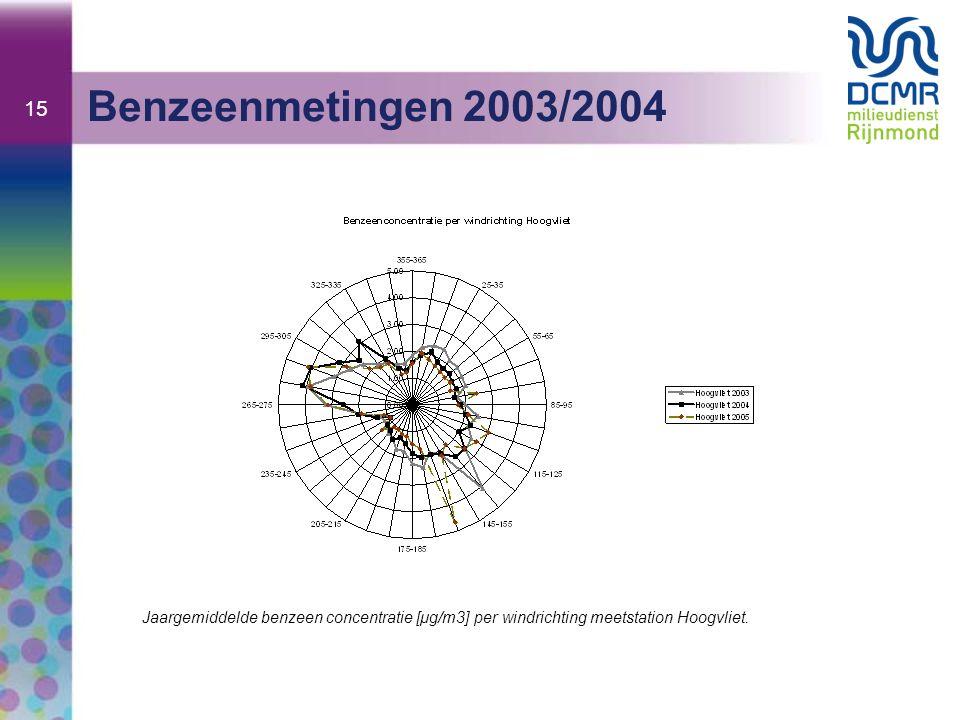 15 Benzeenmetingen 2003/2004 Jaargemiddelde benzeen concentratie [μg/m3] per windrichting meetstation Hoogvliet.