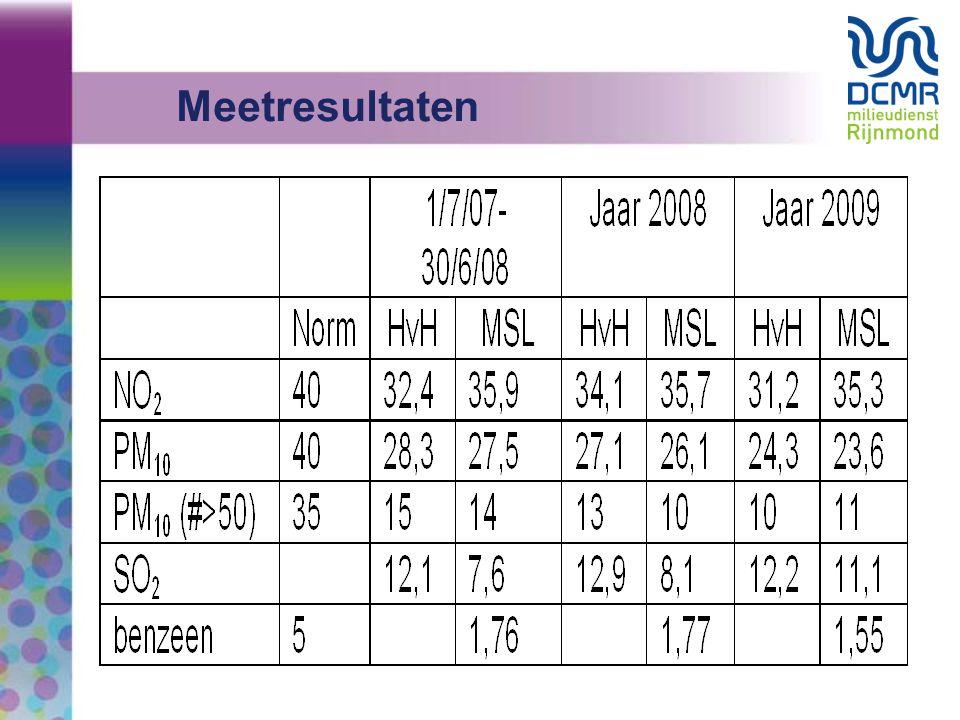 17 Website WWW.DCMR.NL/LUCHT Info: marcel.koeleman@dcmr.nl
