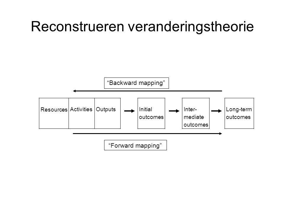 "Reconstrueren veranderingstheorie ResourcesActivitiesOutputsInitial outcomes Inter- mediate outcomes Long-term outcomes ""Backward mapping"" ""Forward ma"