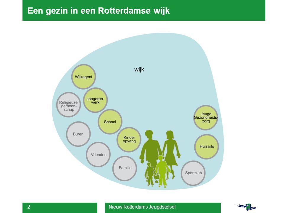 Nieuw Rotterdams Jeugdstelsel 3 Het wijkteam jeugd en gezin