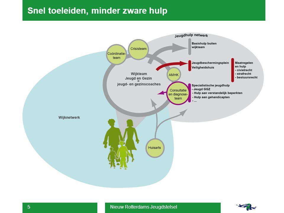 Hier komen nog plaatjes integraal wijkteam en integraal incl children's zone Nieuw Rotterdams Jeugdstelsel 6
