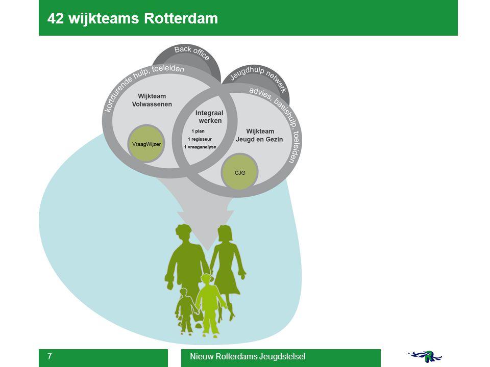 Nieuw Rotterdams Jeugdstelsel 8 42 wijkteams Rotterdam