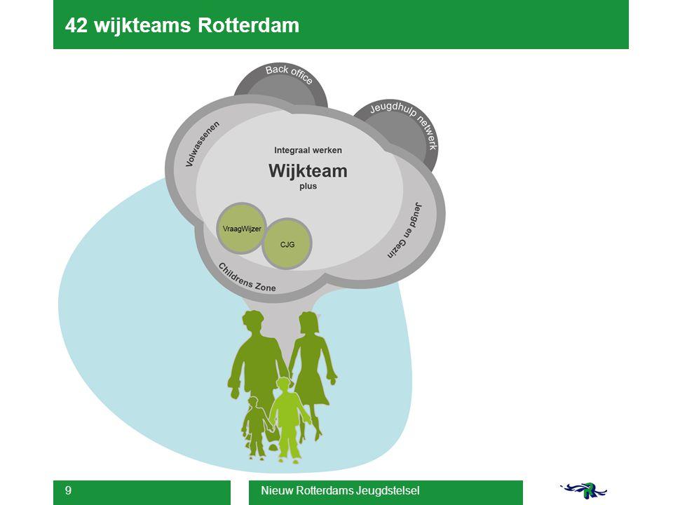 Nieuw Rotterdams Jeugdstelsel 9 42 wijkteams Rotterdam