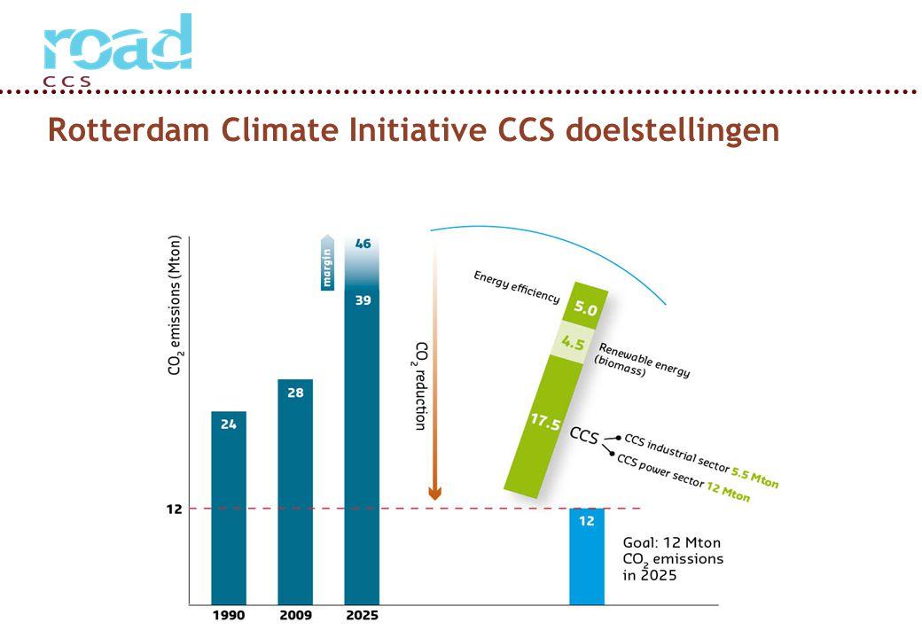 Page 20 Rotterdam Climate Initiative CCS doelstellingen