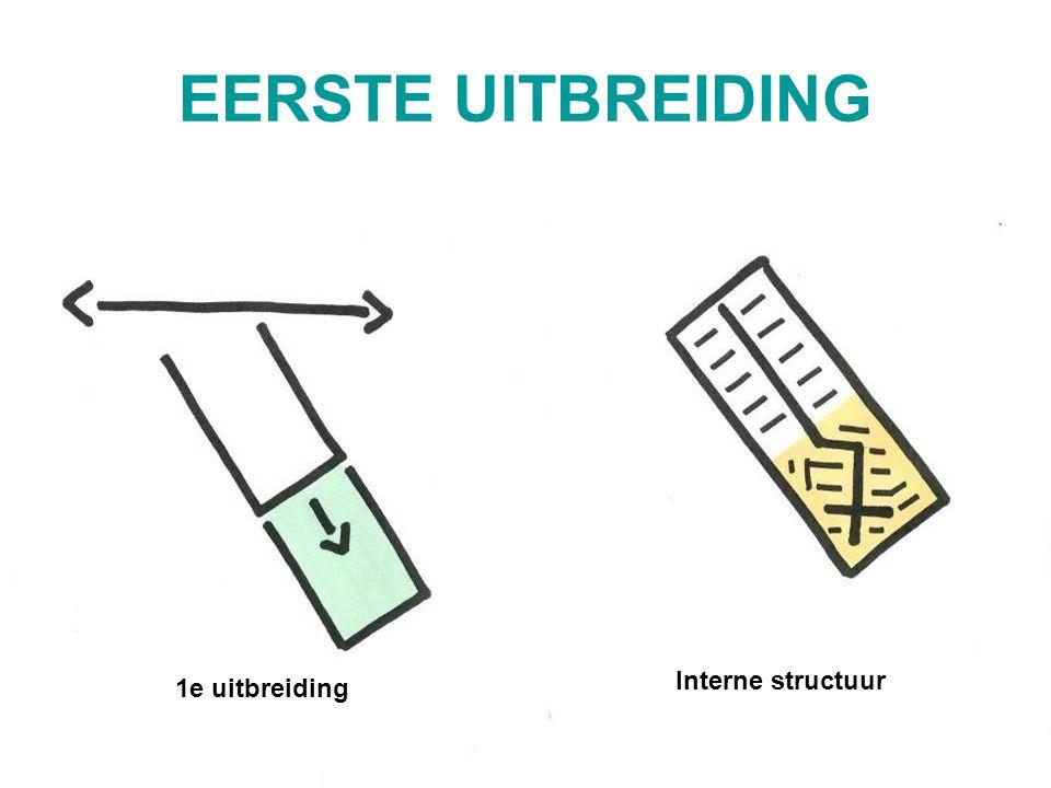 EERSTE UITBREIDING 1e uitbreiding Interne structuur