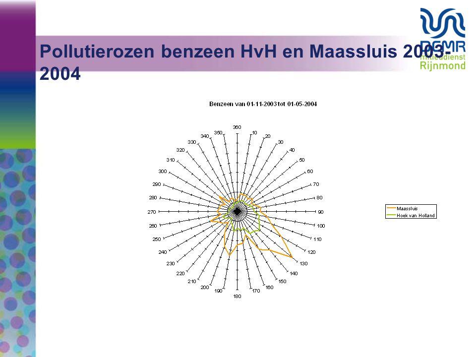 Pollutierozen benzeen HvH en Maassluis 2003- 2004