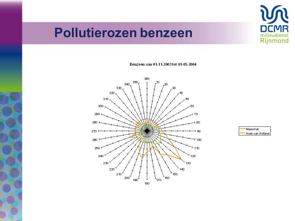 Pollutierozen benzeen