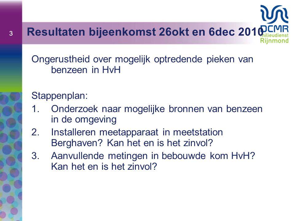 3 Resultaten bijeenkomst 26okt en 6dec 2010 Ongerustheid over mogelijk optredende pieken van benzeen in HvH Stappenplan: 1.Onderzoek naar mogelijke bronnen van benzeen in de omgeving 2.Installeren meetapparaat in meetstation Berghaven.