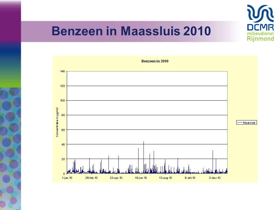 Benzeen in Maassluis 2010