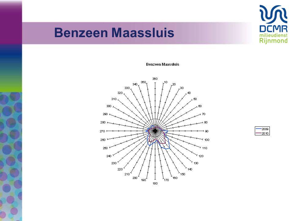 20 Eerste conclusies in Stap 1: * Er is geen reden om aan te nemen dat er in HvH meer en/of hogere pieken in de benzeenconcentraties zullen optreden dan in Maassluis.