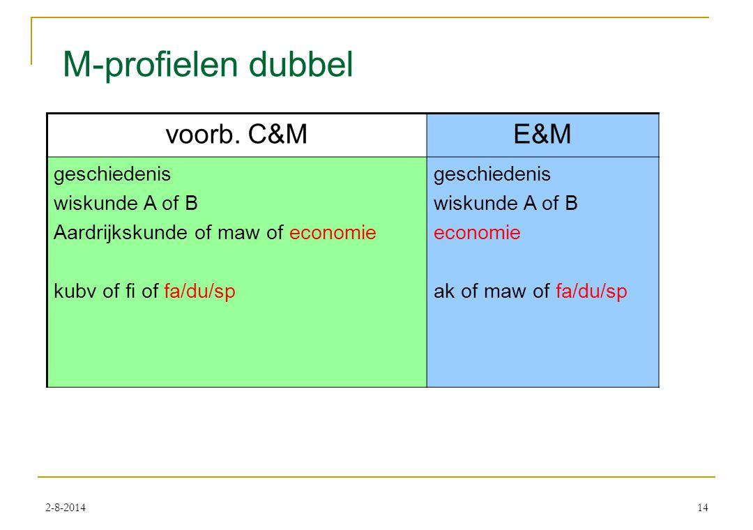 2-8-201414 M-profielen dubbel voorb.
