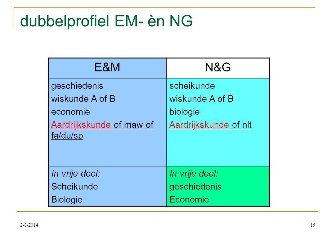 2-8-201416 dubbelprofiel EM- èn NG E&MN&G geschiedenis wiskunde A of B economie Aardrijkskunde of maw of fa/du/sp scheikunde wiskunde A of B biologie Aardrijkskunde of nlt In vrije deel: Scheikunde Biologie In vrije deel: geschiedenis Economie