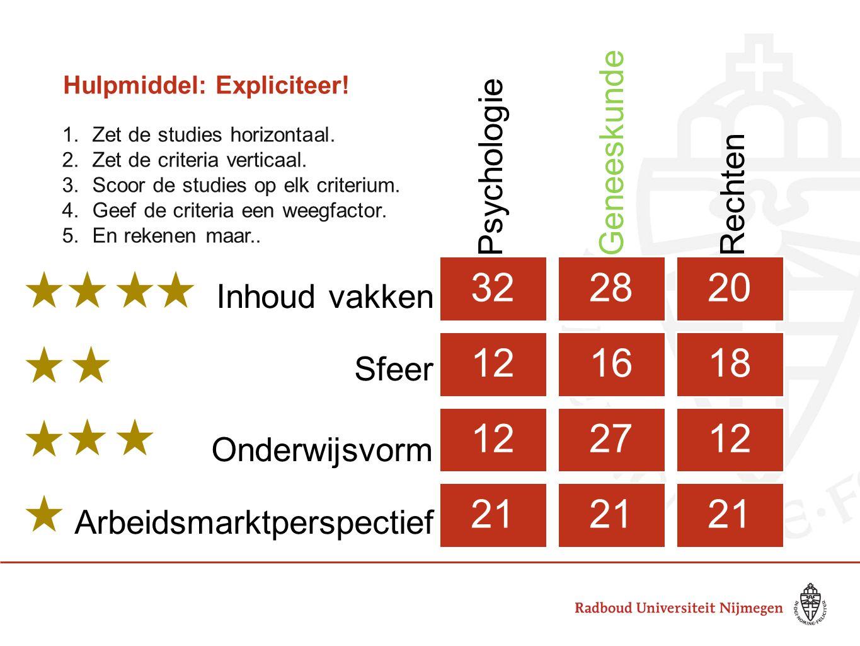 Hulpmiddel: Expliciteer! 322820 121618 122712 21 Psychologie Geneeskunde Rechten Inhoud vakken Sfeer Onderwijsvorm Arbeidsmarktperspectief ` 1.Zet de