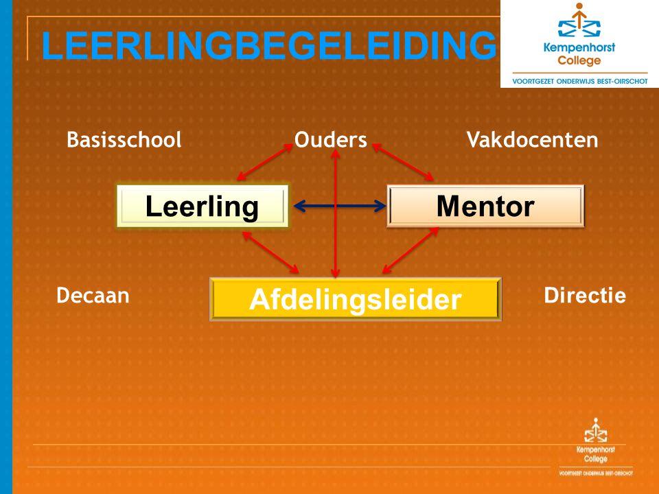 LEERLINGBEGELEIDING Basisschool Ouders Vakdocenten Leerling Mentor Afdelingsleider Decaan Directie