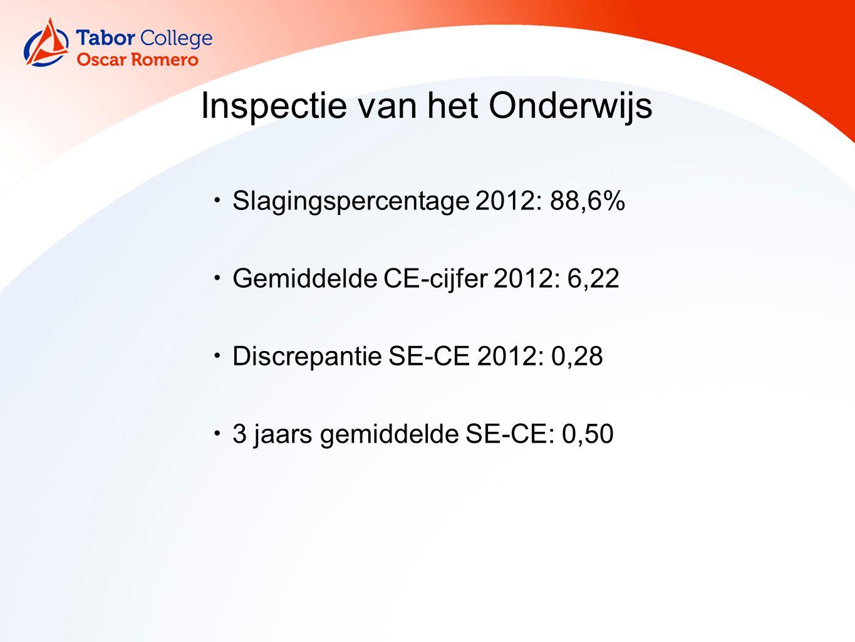 Inspectie van het Onderwijs Slagingspercentage 2012: 88,6% Gemiddelde CE-cijfer 2012: 6,22 Discrepantie SE-CE 2012: 0,28 3 jaars gemiddelde SE-CE: 0,50