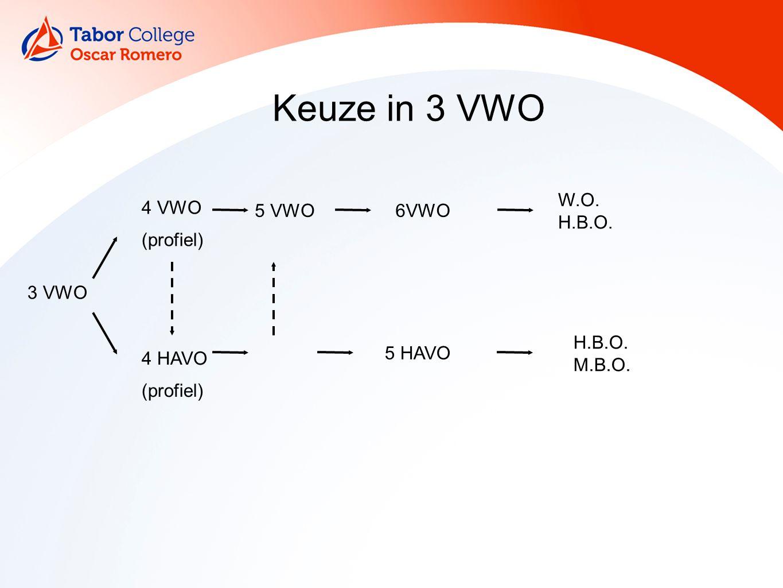 4 Keuze in 3 VWO 3 VWO 4 VWO (profiel) 4 HAVO (profiel) 5 VWO6VWO W.O. H.B.O. 5 HAVO H.B.O. M.B.O.