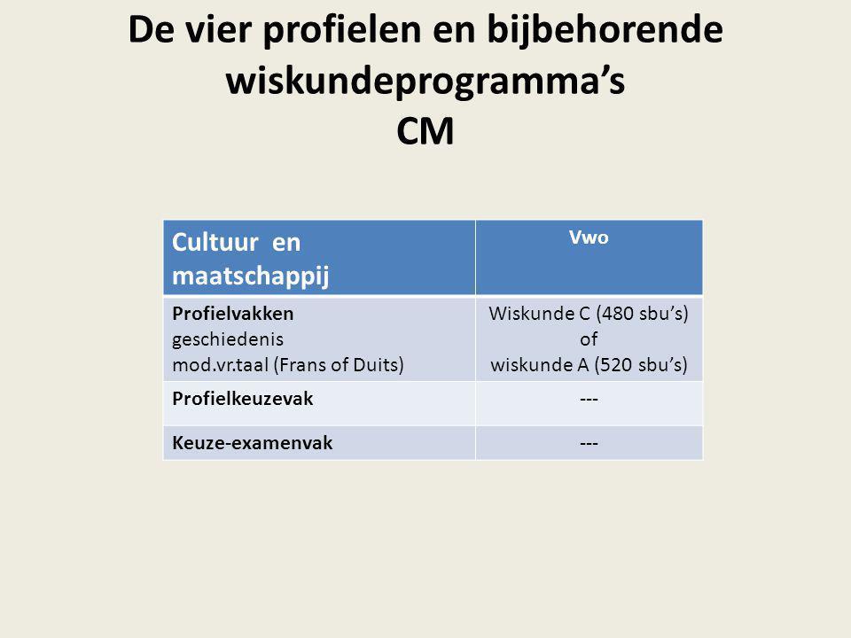 De vier profielen en bijbehorende wiskundeprogramma's CM Cultuur en maatschappij Vwo Profielvakken geschiedenis mod.vr.taal (Frans of Duits) Wiskunde