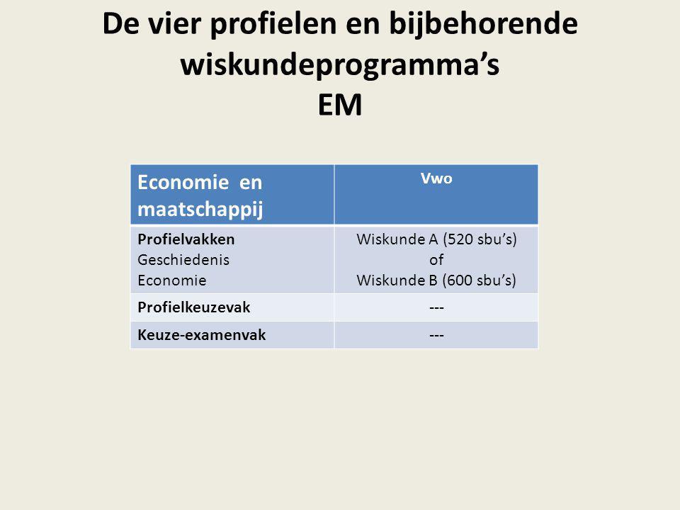 De vier profielen en bijbehorende wiskundeprogramma's EM Economie en maatschappij Vwo Profielvakken Geschiedenis Economie Wiskunde A (520 sbu's) of Wi