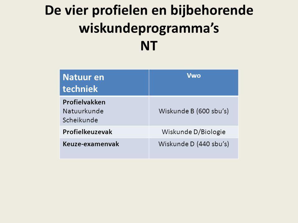 De vier profielen en bijbehorende wiskundeprogramma's NT Natuur en techniek Vwo Profielvakken Natuurkunde Scheikunde Wiskunde B (600 sbu's) Profielkeu