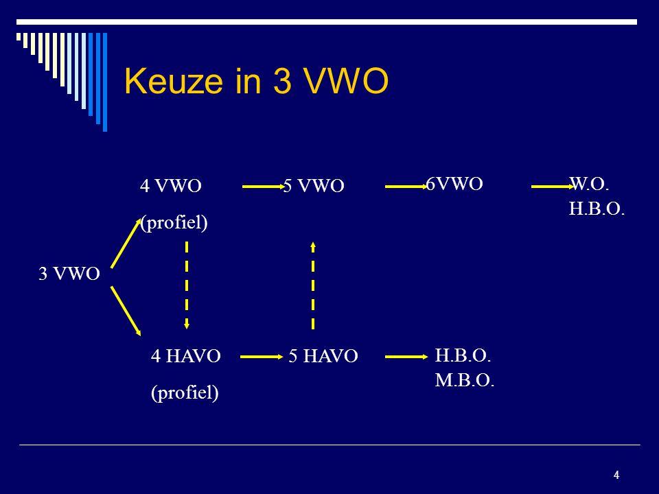 4 Keuze in 3 VWO 3 VWO 4 VWO (profiel) 4 HAVO (profiel) 5 VWO 6VWOW.O. H.B.O. 5 HAVO H.B.O. M.B.O.